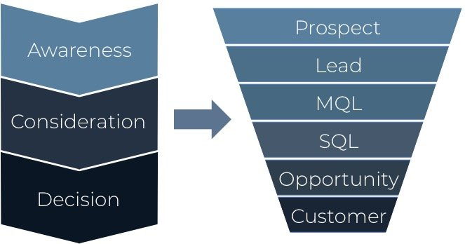 Salesfunnel inbound marketing